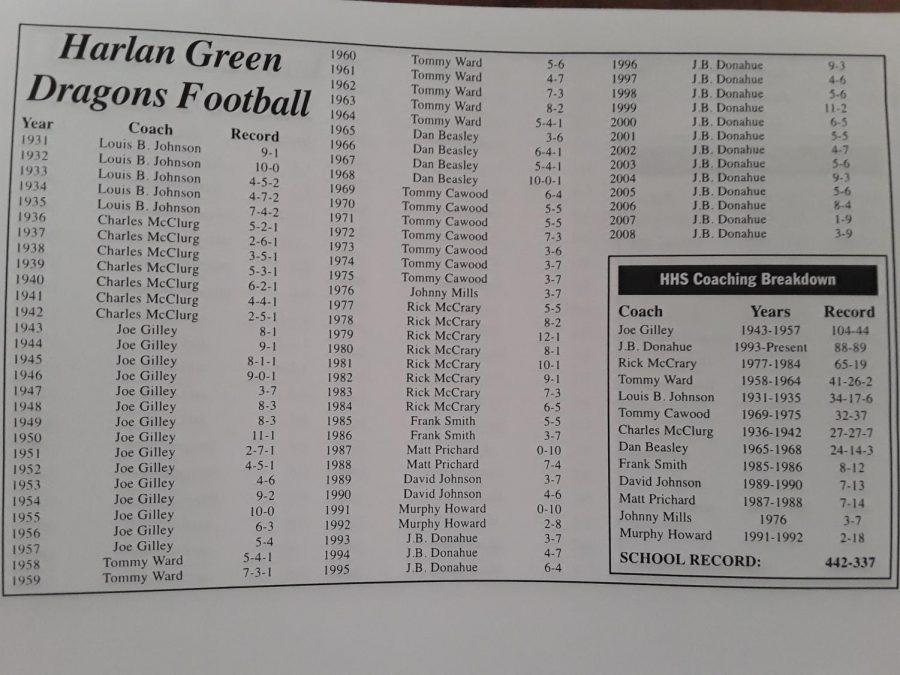 Harlan+football+history+-+through+2007