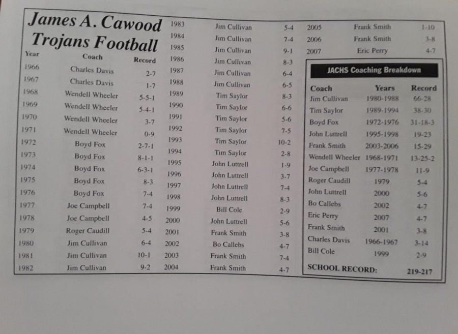 James+A.+Cawood+football+history