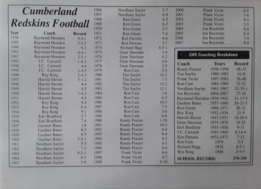 Cumberland+football+history